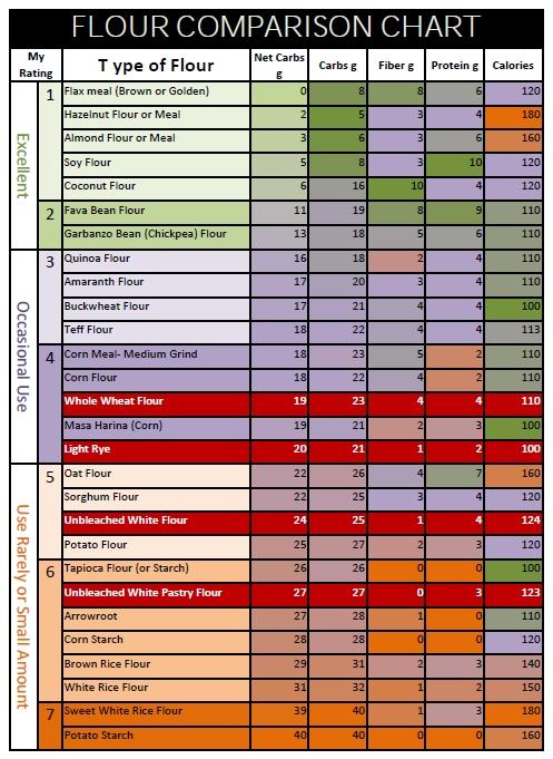 Paleo Flour comparison Chart